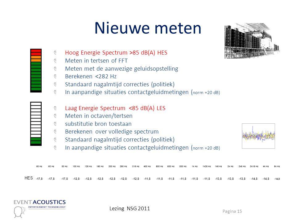Nieuwe meten Hoog Energie Spectrum >85 dB(A) HES Meten in tertsen of FFT Meten met de aanwezige geluidsopstelling Berekenen <282 Hz Standaard nagalmti