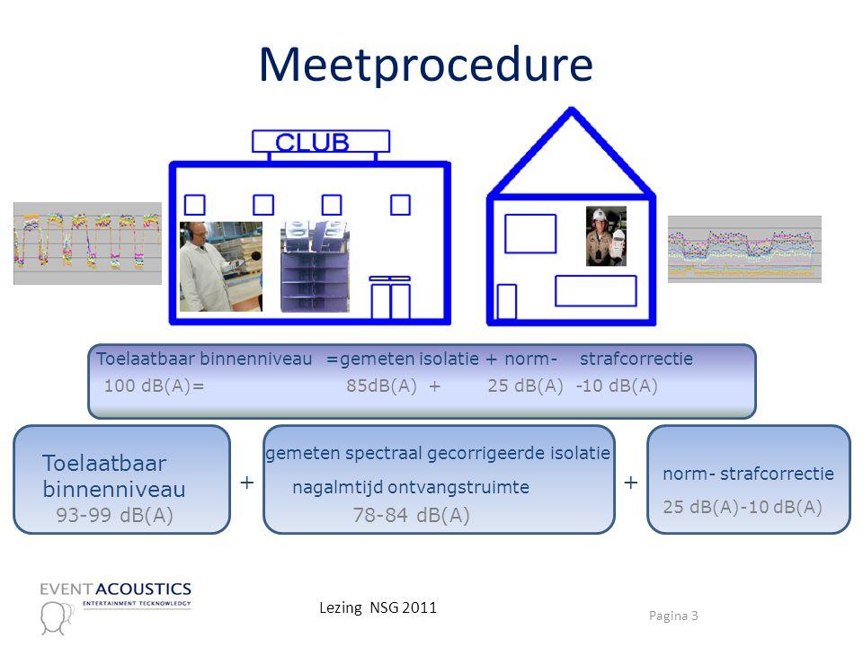 Meetprocedure 93-99 dB(A) 25 dB(A) -10 dB(A)85dB(A) +100 dB(A)= Toelaatbaar binnenniveau=gemeten isolatie + norm- strafcorrectie Toelaatbaar binnenniv