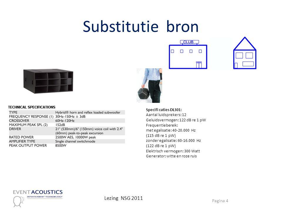Substitutie bron Specifi caties DL301: Aantal luidsprekers: 12 Geluidsvermogen: 122 dB re 1 pW Frequentiebereik: met egalisatie: 40-20.000 Hz (115 dB