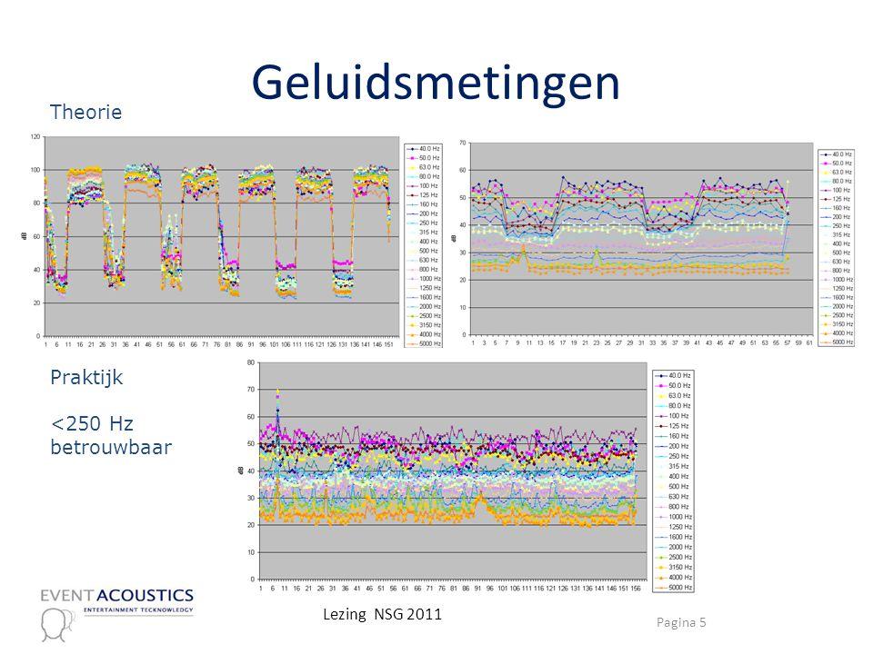 Geluidsmetingen Theorie Praktijk <250 Hz betrouwbaar Pagina 5 Lezing NSG 2011