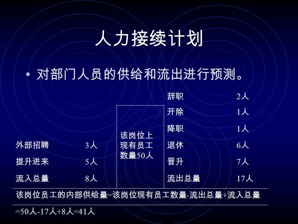 管理人员置换图 也称职位置换卡,它记录各个管理人员的 工作绩效、晋升的可能性和所需要的训练等内 容,由此来决定有那些人员可以补充企业的重 要职位空缺 。 事业部 张三 0 李四 2 A 部门 王五 1 赵六 2 B 部门 陈七 0 刘八 2 C 部门 黄九 2 田十 2 资格代码 0 :可马上提升 1 :一年内可提升 2 :两年内可提升