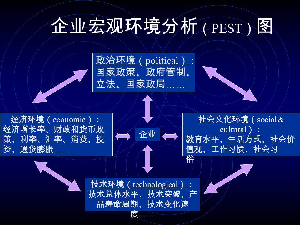 人力资源规划 确定环境 确定使命 和目标 确定方法采取控制