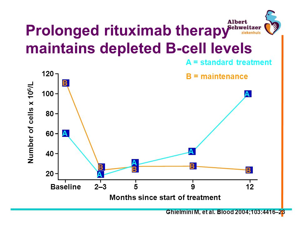 Prolonged rituximab therapy maintains depleted B-cell levels Number of cells x 10 6 /L 120 100 80 60 40 20 Months since start of treatment Baseline2–3