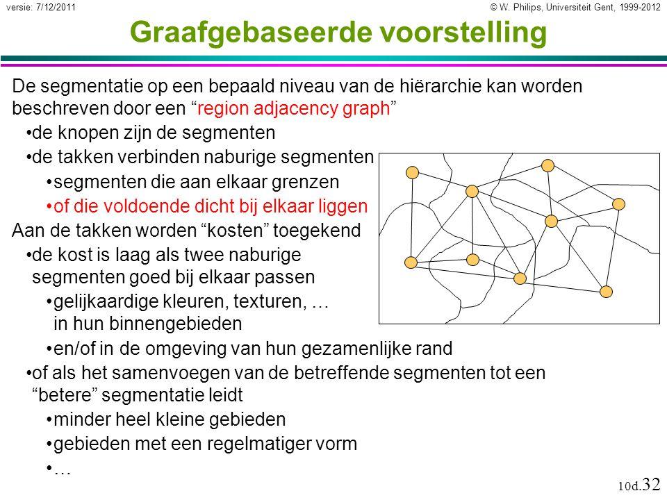 © W. Philips, Universiteit Gent, 1999-2012versie: 7/12/2011 10d. 32 Graafgebaseerde voorstelling De segmentatie op een bepaald niveau van de hiërarchi