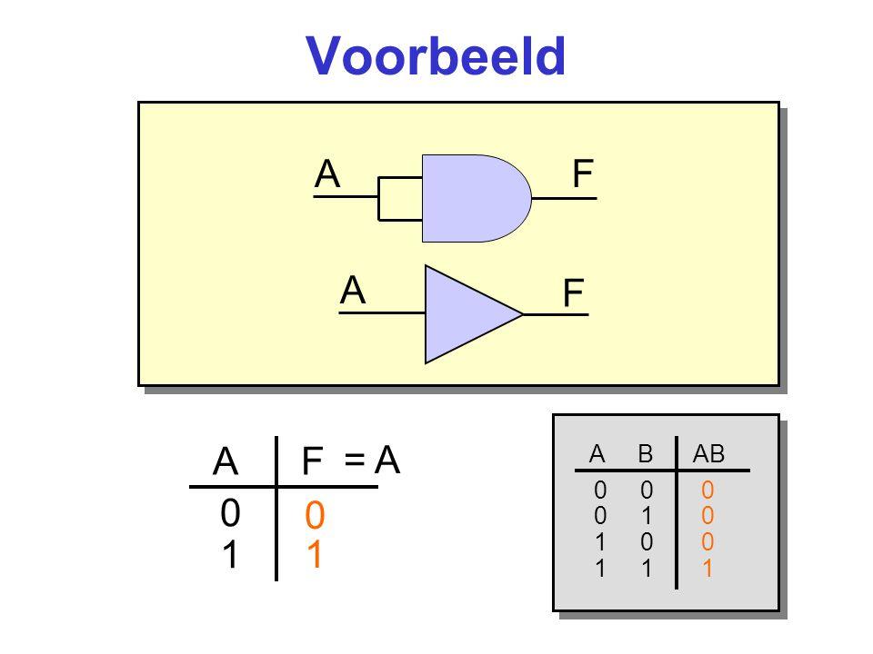 Voorbeeld AF A F 0101 A B A+B 0 0 0 0 1 1 1 0 1 1 1 1 0 1 = A A F