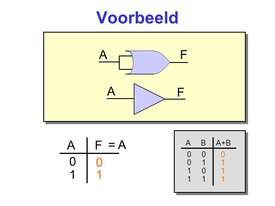 Voorbeeld AF A F 0101 1 0 A F A B AB 0 0 1 0 1 1 1 0 1 1 1 0 = A