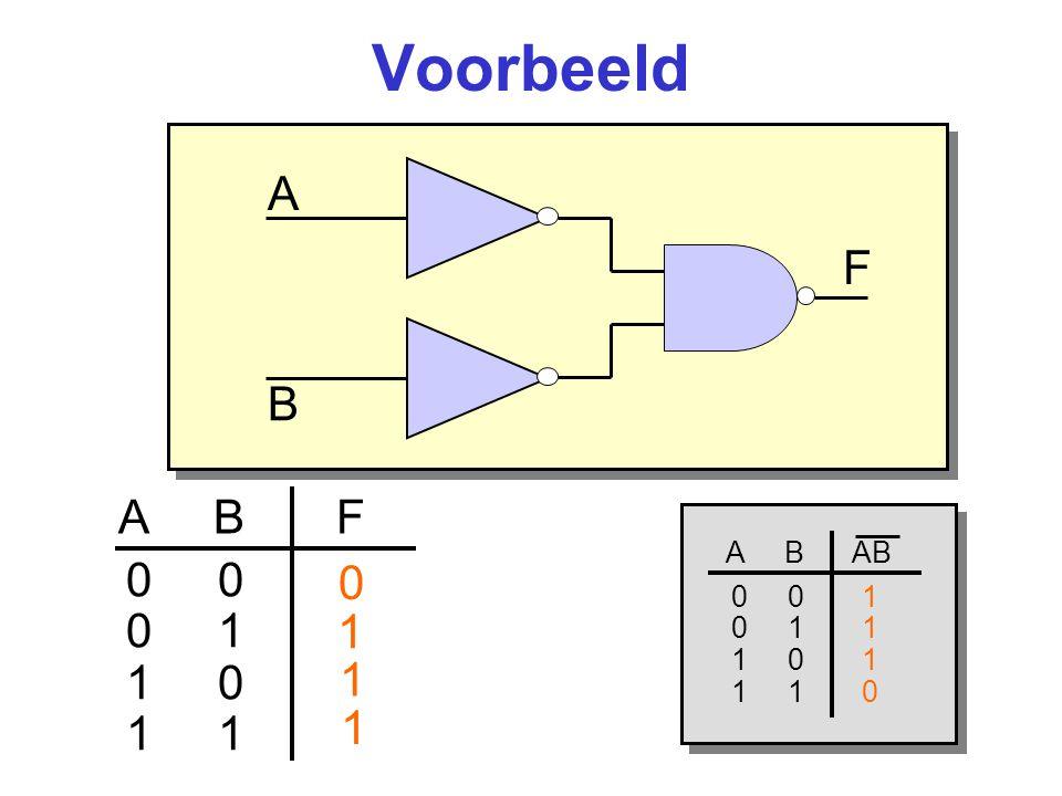 Voorbeeld A B A B F 0 0 1 1 0 1 0 1 1 1 F A B AB 0 0 1 0 1 1 1 0 1 1 1 0