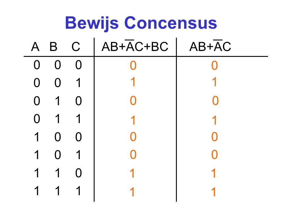 Boolese algebra (2) CommutativiteitA+B = B+A DistributiviteitA+(BC) = (A+B)(A+C) Neutraal element0+A = A ComplementA+A = 1 Eéneigenschap1+A = 1 IdempotentieA+A = A AssociativiteitA+(B+C) = (A+B)+C Dubbele negatie De MorganA+B = AB Concensus(A+B)(A+C)(B+C) = (A+B)(A+C) AbsorptieA+(AB) = A