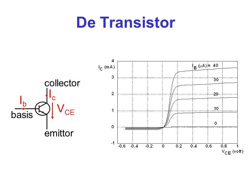 Elementaire transistorschakeling 0 1 2 3 4 5 00.20.40.60.811.21.4 V in (V) V (V) A B V in V out 10k  1k  V cc =5V GND=0V out