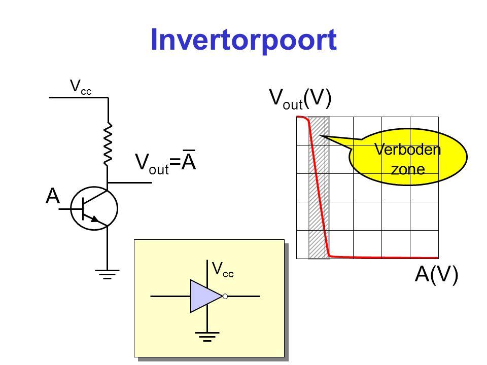 Nand-poort V cc A B V out =AB A B AB 0 0 1 0 1 1 1 0 1 1 1 0