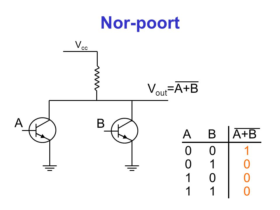 Nor-poort V cc V out =A+B A B A B A+B 0 0 1 0 1 0 1 0 0 1 1 0