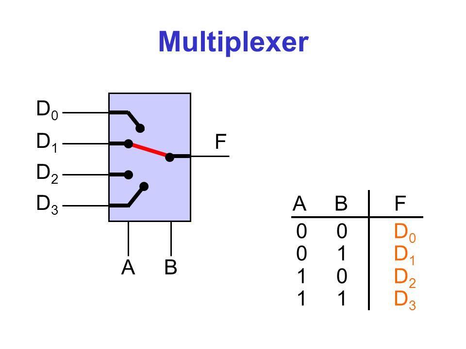 Demultiplexer F0F0 F1F1 F2F2 F3F3 AB D A B F 0 F 1 F 2 F 3 0 0 D 0 0 0 0 1 0 D 0 0 1 0 0 0 D 0 1 1 0 0 0 D