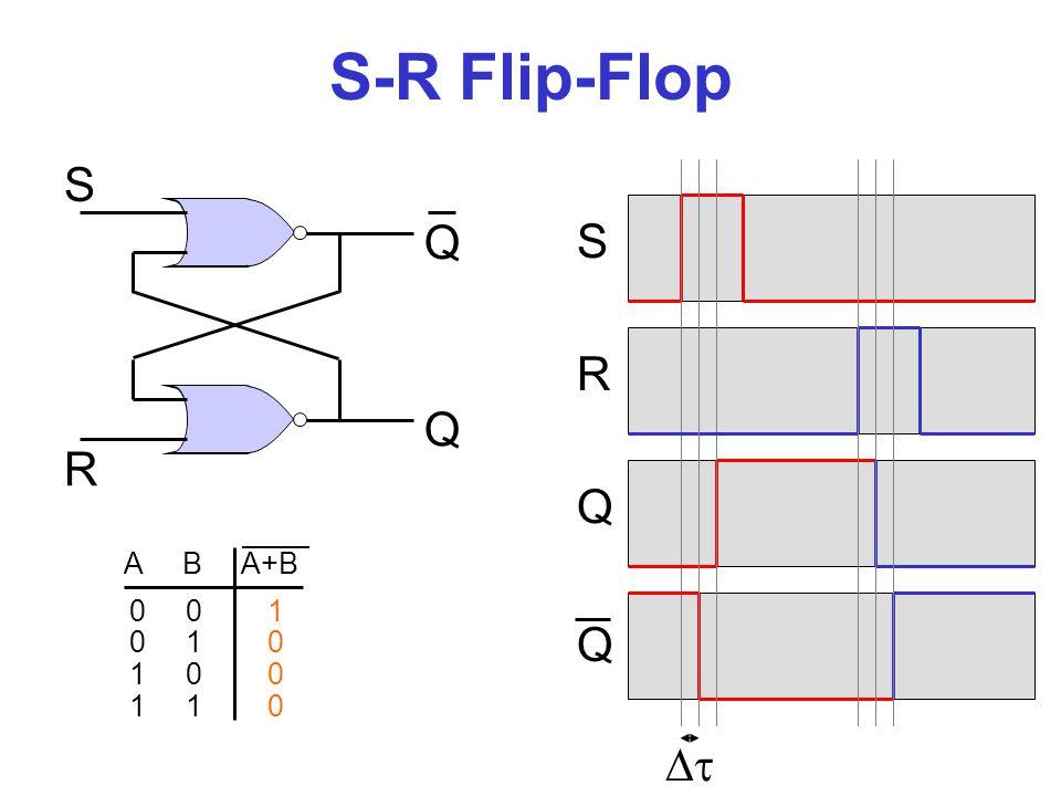 S-R Flip-Flop S R Q Q Q t S R Q t+1 0 0 0 0 1 0 0 1 0 1 1 - 1 0 0 1 1 0 1 1 0 1 1 1 1 -