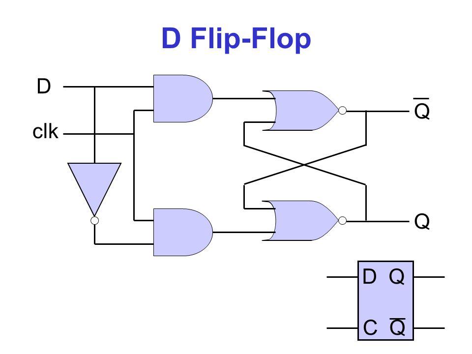 Sequentiële logica Combinatorische functie Combinatorische functie i0i0 ikik … f0f0 fmfm … … klok D 0 Q 0 s 0 D n Q n s n