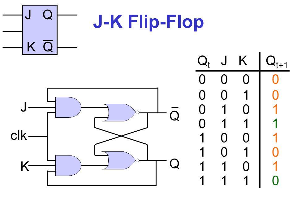 T Flip-Flop 1 1 Q Q clk Q Q T