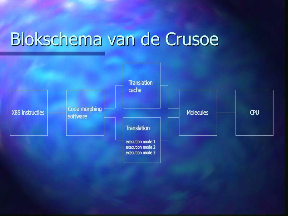 Blokschema van de Crusoe