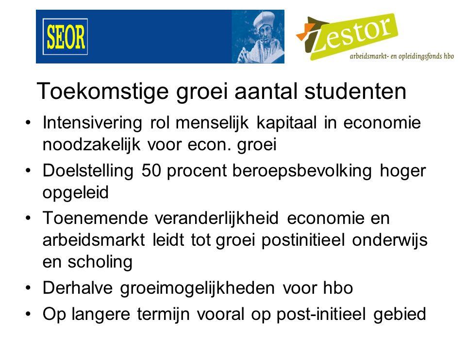 Toekomstige groei aantal studenten Intensivering rol menselijk kapitaal in economie noodzakelijk voor econ.