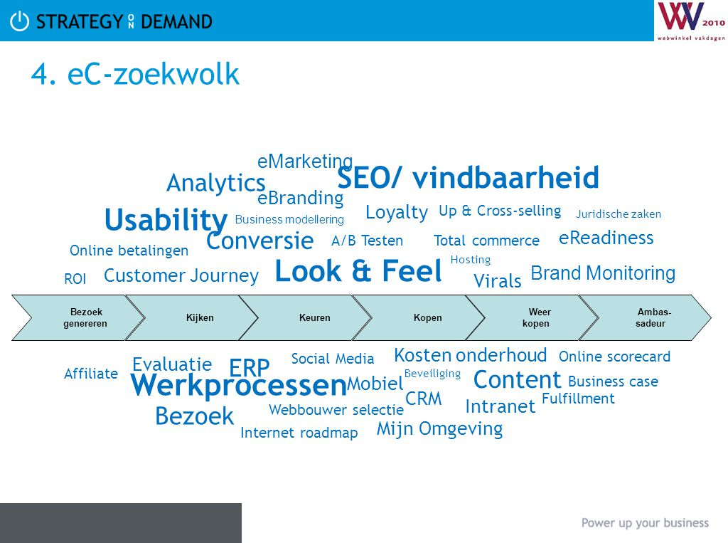 Online Scorecard Wat is het issue?: oScorecards geven inzicht in uw doelstellingen en succesfactoren oOnline scorecard geeft dat weer voor uw online activiteiten.