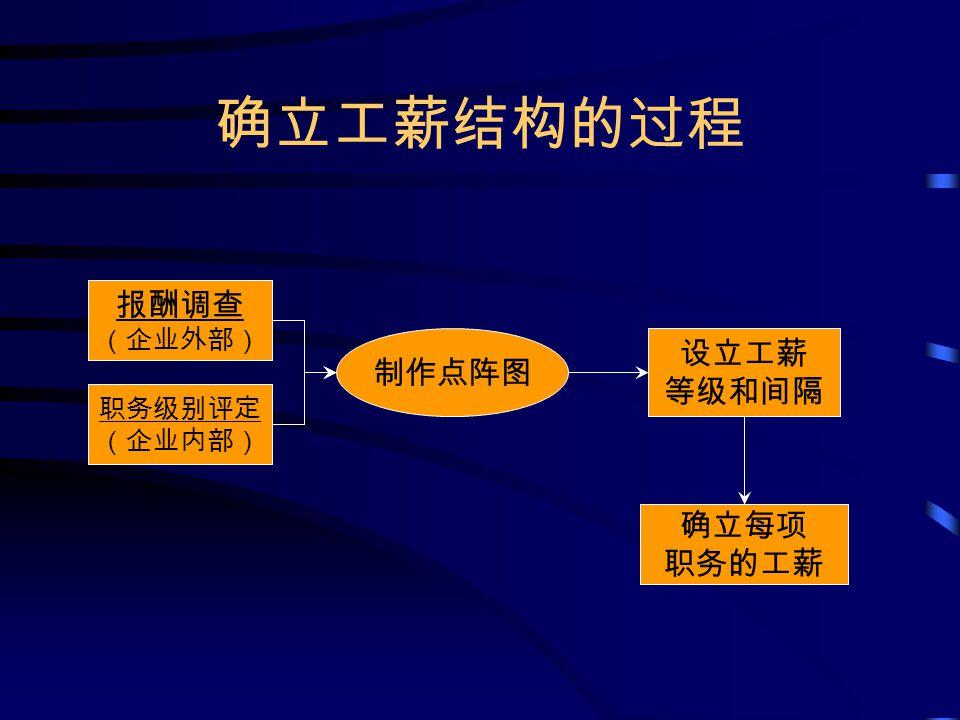 确立工薪结构的过程 报酬调查 (企业外部) 职务级别评定 (企业内部) 制作点阵图 设立工薪 等级和间隔 确立每项 职务的工薪