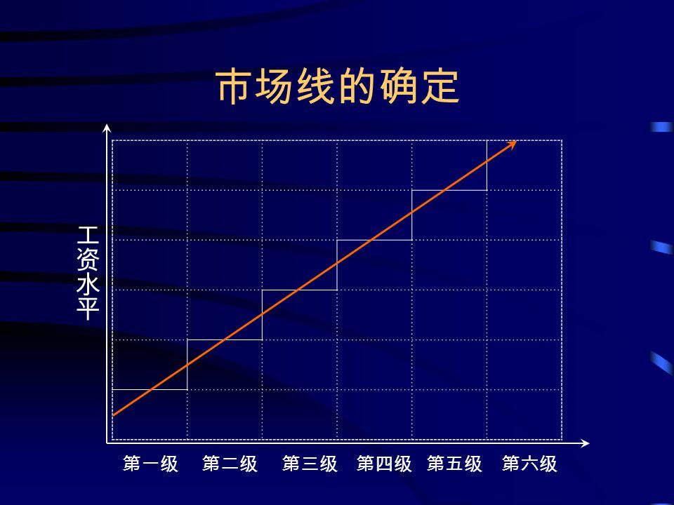 市场线的确定 第一级 第二级 第三级 第四级 第五级 第六级