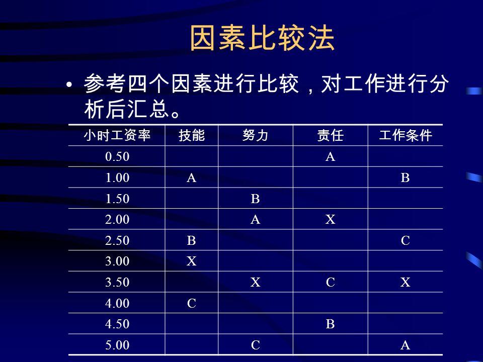 因素比较法 参考四个因素进行比较,对工作进行分 析后汇总。 小时工资率技能努力责任工作条件 0.50A 1.00AB 1.50B 2.00AX 2.50BC 3.00X 3.50XCX 4.00C 4.50B 5.00CA