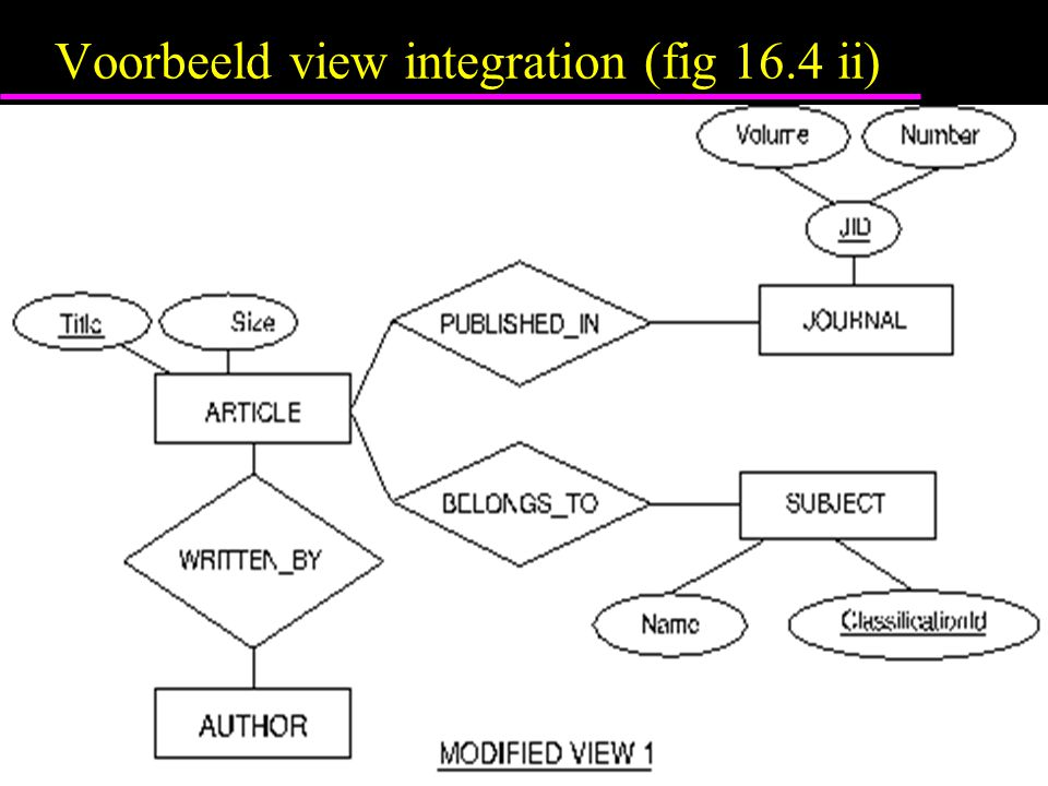 Voorbeeld view integration (fig 16.4 ii)