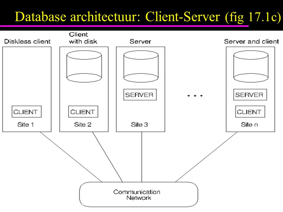 Database architectuur: Client-Server (fig 17.1c)