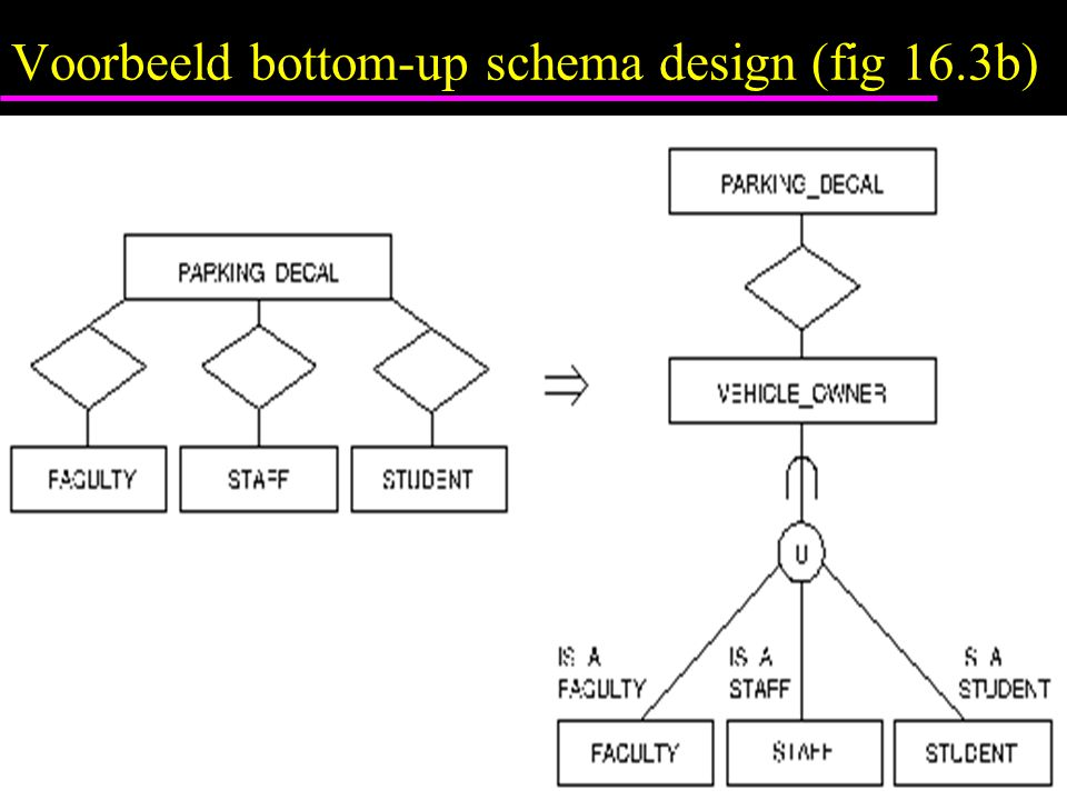 Voorbeeld bottom-up schema design (fig 16.3b)