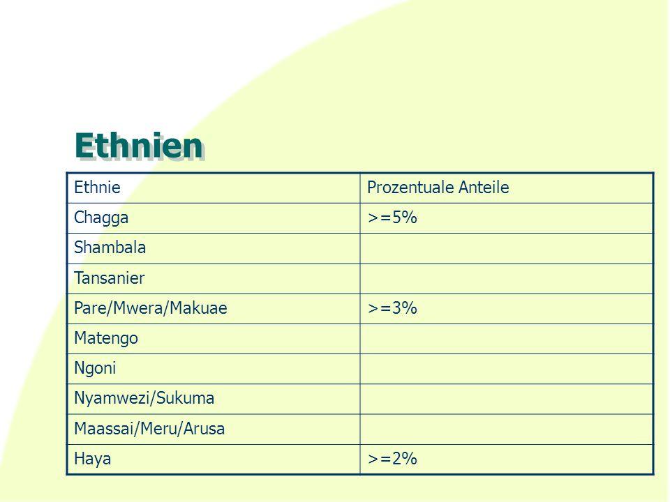 Ethnien EthnieProzentuale Anteile Chagga>=5% Shambala Tansanier Pare/Mwera/Makuae>=3% Matengo Ngoni Nyamwezi/Sukuma Maassai/Meru/Arusa Haya>=2%