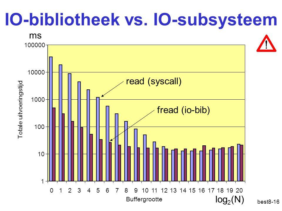 best8-16 IO-bibliotheek vs. IO-subsysteem 1 10 100 1000 10000 100000 12345678910111213141516171819200 read (syscall) fread (io-bib) ms log 2 (N) Buffe