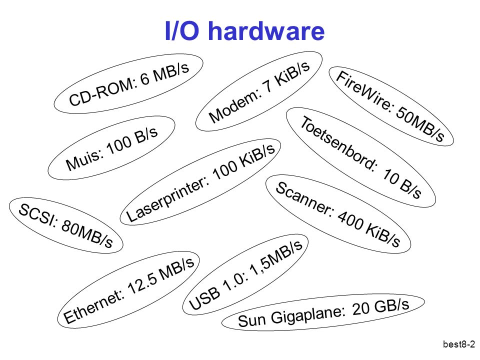 best8-2 I/O hardware Toetsenbord: 10 B/s Muis: 100 B/s Modem: 7 KiB/s Laserprinter: 100 KiB/s Scanner: 400 KiB/s Ethernet: 12.5 MB/s USB 1.0: 1,5MB/s