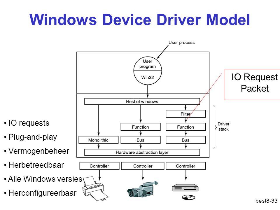 best8-33 Windows Device Driver Model IO Request Packet IO requests Plug-and-play Vermogenbeheer Herbetreedbaar Alle Windows versies Herconfigureerbaar