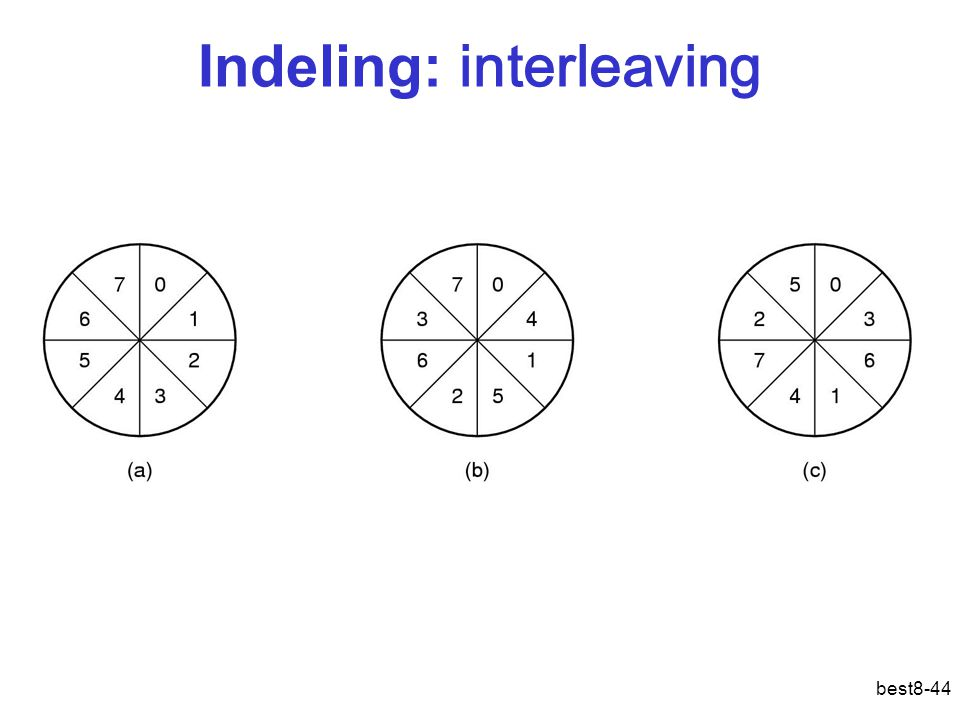 best8-44 Indeling: interleaving