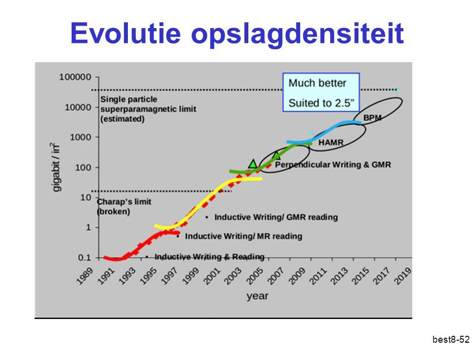 Evolutie opslagdensiteit best8-52