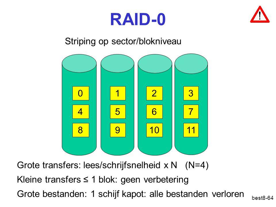 best8-64 RAID-0 Striping op sector/blokniveau 0123 4567 891011 Grote transfers: lees/schrijfsnelheid x N (N=4) Kleine transfers ≤ 1 blok: geen verbete