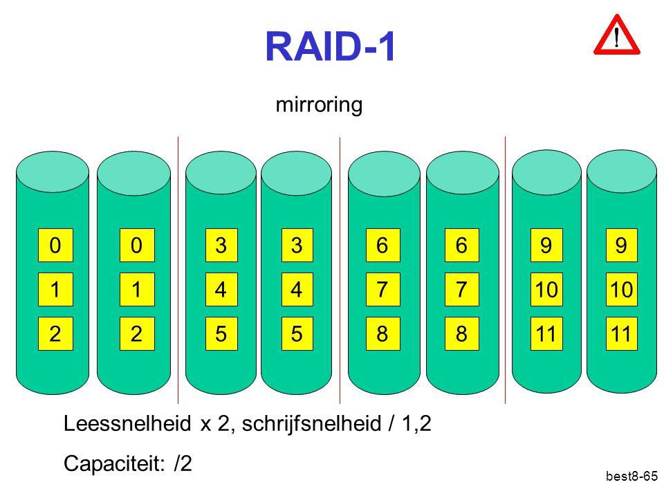 best8-65 RAID-1 mirroring 036 9 147 10 258 11 036 9 147 10 258 11 Leessnelheid x 2, schrijfsnelheid / 1,2 Capaciteit: /2