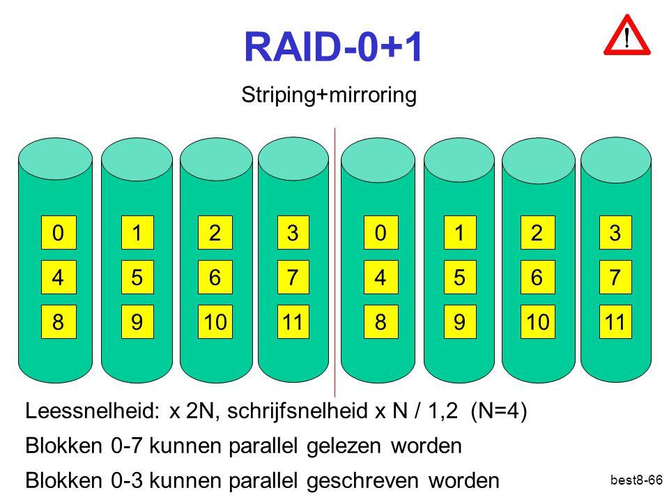 best8-66 RAID-0+1 Striping+mirroring 012 3 456 7 8910 11 012 3 456 7 8910 11 Leessnelheid: x 2N, schrijfsnelheid x N / 1,2 (N=4) Blokken 0-7 kunnen pa