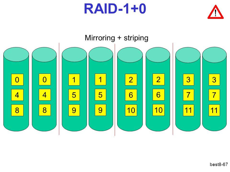 best8-67 RAID-1+0 Mirroring + striping 02 46 810 1 3 5 7 9 11 0 4 8 3 7 1 5 9 2 6 10