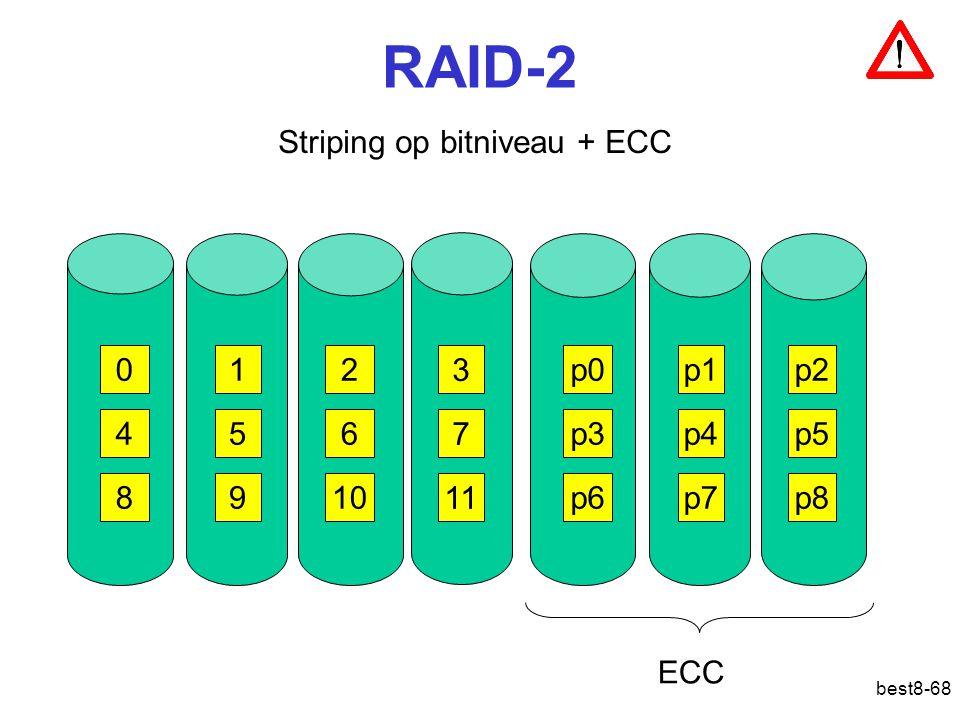 best8-68 RAID-2 Striping op bitniveau + ECC 012 3 456 7 8910 11 p0p1p2 p3p4p5 p6p7p8 ECC