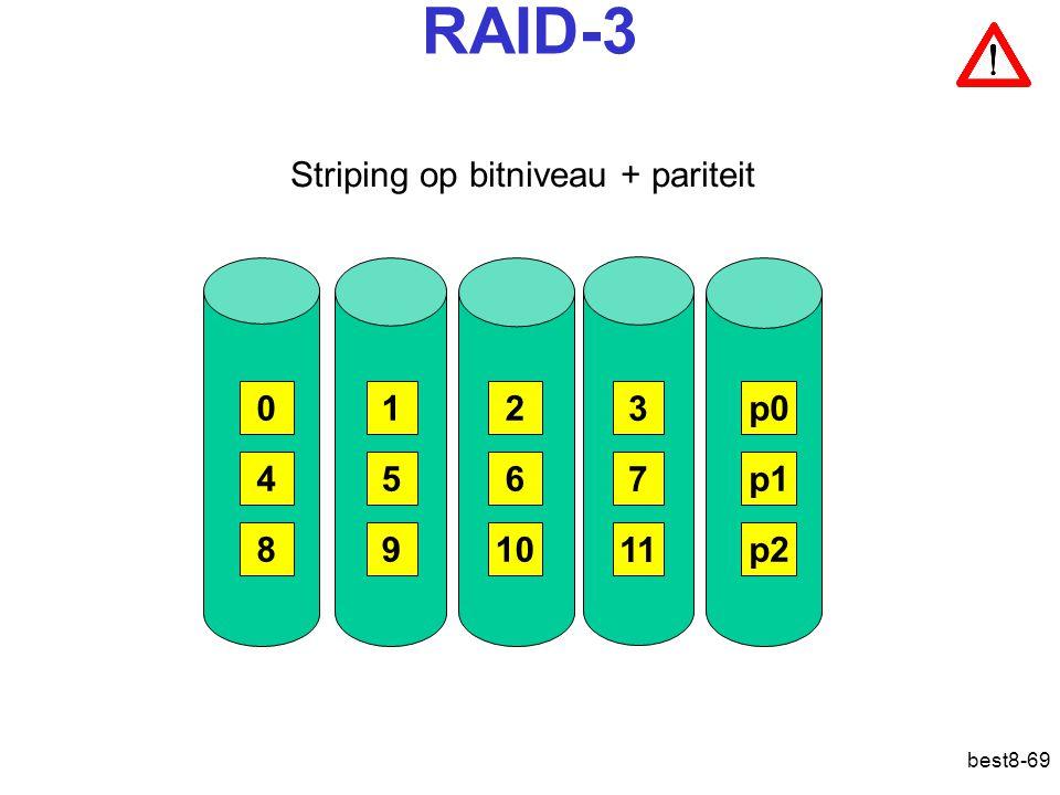 best8-69 RAID-3 Striping op bitniveau + pariteit 012 3 456 7 8910 11 p0 p1 p2