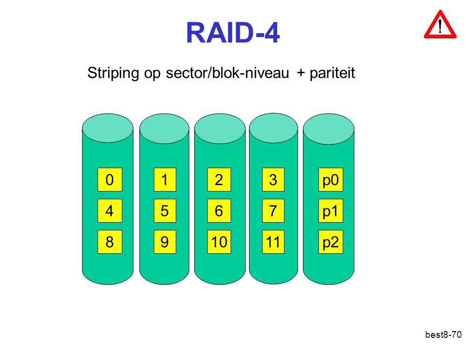 best8-70 RAID-4 Striping op sector/blok-niveau + pariteit 012 3 456 7 8910 11 p0 p1 p2