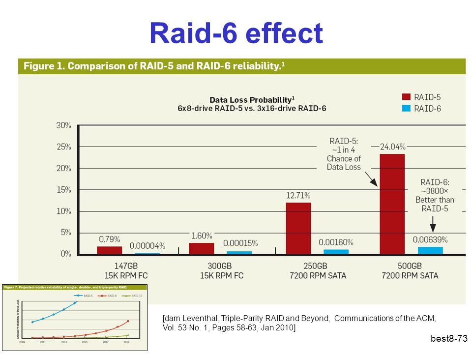 Raid-6 effect best8-73 [dam Leventhal, Triple-Parity RAID and Beyond, Communications of the ACM, Vol. 53 No. 1, Pages 58-63, Jan 2010]