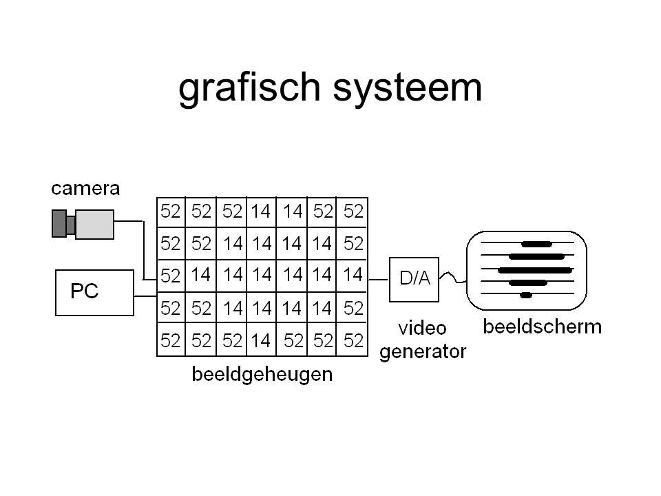 grafisch systeem