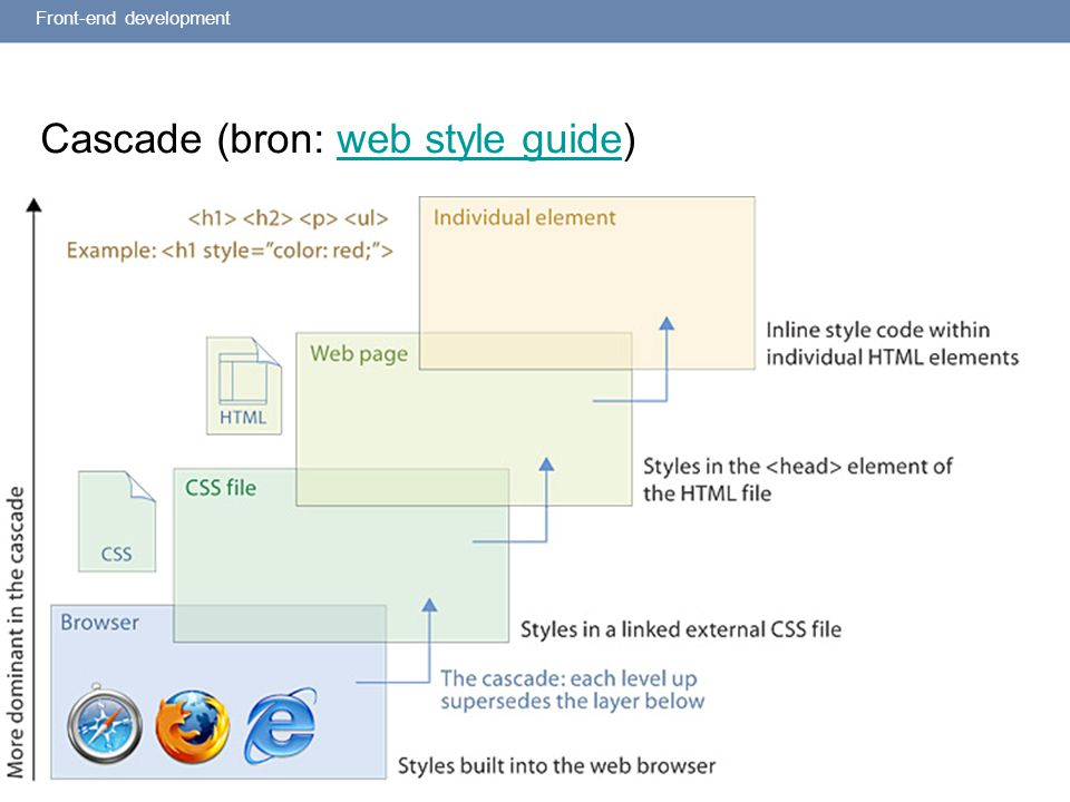 2 Cascade (bron: web style guide)web style guide Front-end development