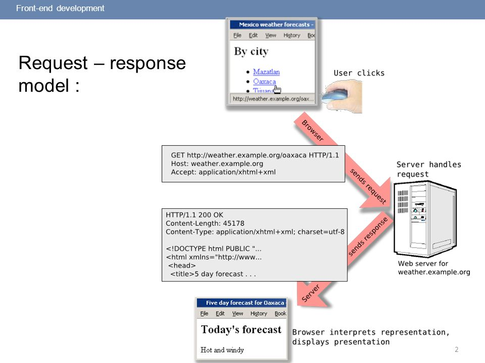 2 Request – response model : Front-end development