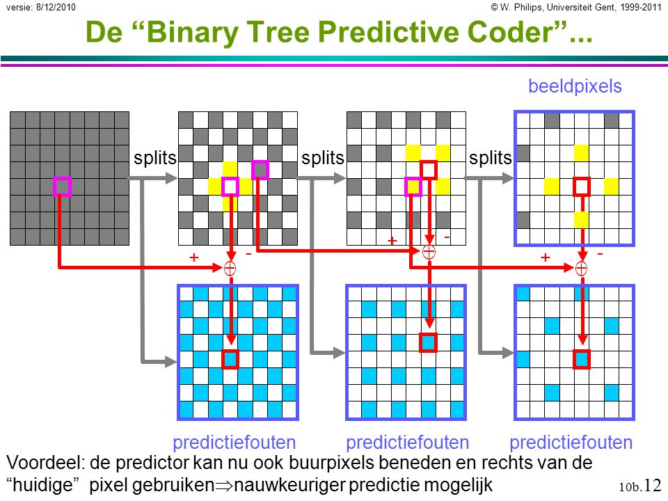 "© W. Philips, Universiteit Gent, 1999-2011versie: 8/12/2010 10b. 12 De ""Binary Tree Predictive Coder""... splits - + - + - + predictiefouten beeldpixel"