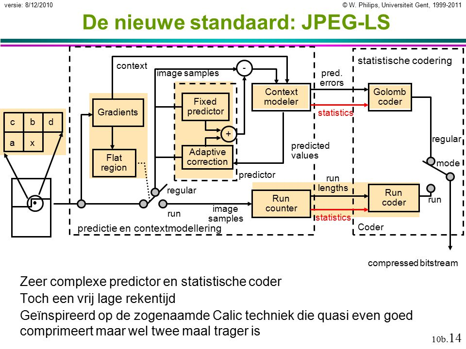 © W. Philips, Universiteit Gent, 1999-2011versie: 8/12/2010 10b. 14 Flat region Gradients Context modeler Run counter Golomb coder Run coder Adaptive