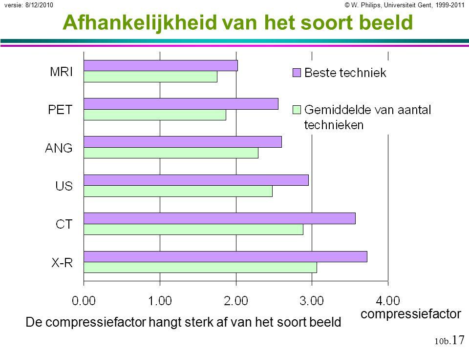 © W. Philips, Universiteit Gent, 1999-2011versie: 8/12/2010 10b. 17 De compressiefactor hangt sterk af van het soort beeld Afhankelijkheid van het soo