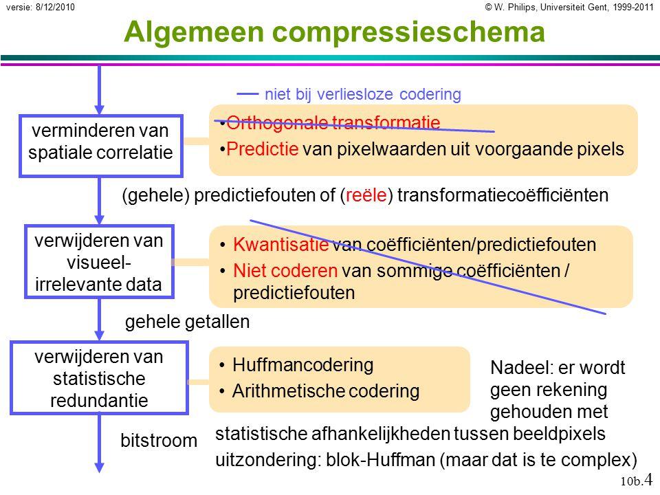 © W. Philips, Universiteit Gent, 1999-2011versie: 8/12/2010 10b. 4 Nadeel: er wordt geen rekening gehouden met statistische afhankelijkheden tussen be