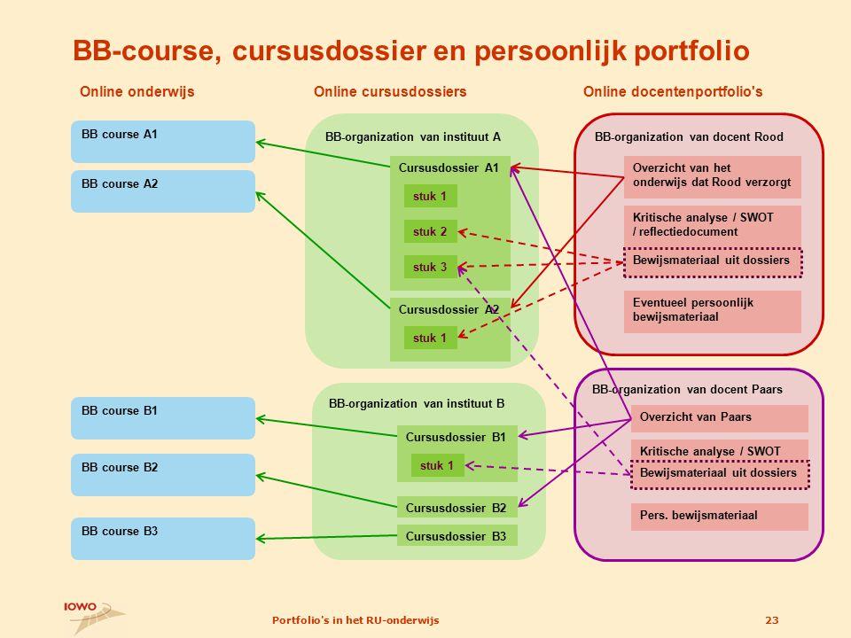 Portfolio's in het RU-onderwijs23 BB-organization van instituut B Online cursusdossiers BB-organization van instituut A stuk 1 stuk 2 stuk 3 Cursusdos